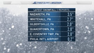 List of snow totals