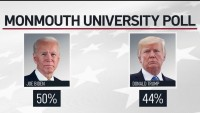 Biden Leads Trump in Most Recent Monmouth University Poll