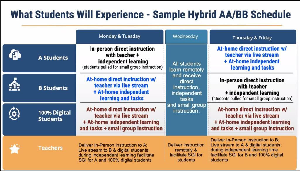 A table shows what a hybrid learning plan would mean for students in the School District of Philadelphia.