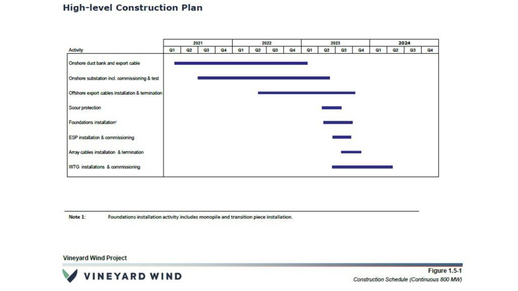 https://media.nbcphiladelphia.com/2021/03/Vineyard-Wind-Farm-COP-Timeline-Jan.-2021.jpg?resize=1024,576
