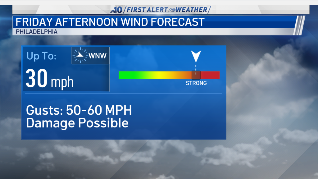 A look at wind threat