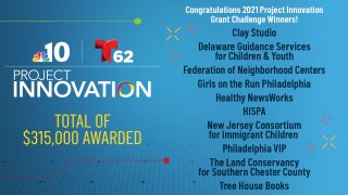 List of the 2021 Project Innovation winners from Philadelphia area