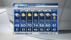 Spring-Like Warmth Comes This Week