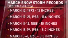 The Biggest March Snowstorms