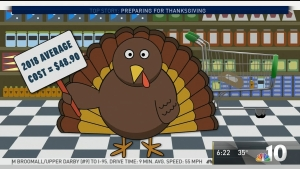 Thanksgiving Is Costing Less This Year