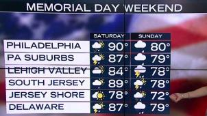 Memorial Day Weekend: Hot & Humid With a Chance of Storms