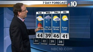 Forecast: More Wet Weather on the Way After Christmas