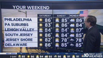 Mixture of Rain and Sunshine for 4th of July Weekend