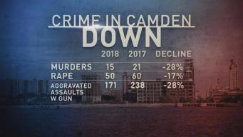 Camden Sees Drop in Violent Crime