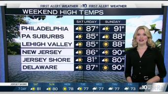 NBC10 First Alert Weather: Unseasonable Heat