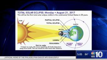 The Science of the Solar Eclipse