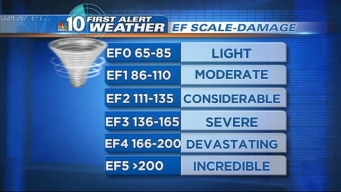 What Does the Tornado Scale Mean?