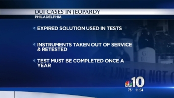 Philly DUI Cases Possibly Compromised