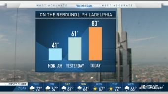 Roller Coaster Conditions Features Chills, Warmth and Storms