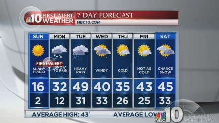 Bitter cold temperatures are in the region, and will be staying for the remainder of the weekend.  NBC10 First Alert Weather Meteorologist Violeta Yas has what temperatures to expect, along with the next chance of snow in her 7-day forecast.