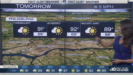 The sixth heat wave of the summer continues Monday. But we should get a break from the heat later on during the week. NBC10 First Alert Weather meteorologist Sheena Parveen has the details.