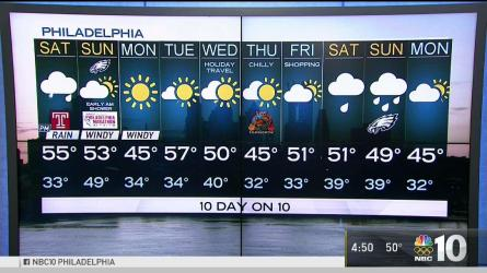 <p>Plenty of people are starting their holiday travels early, but how will the weather hold up for Thanksgiving? NBC10 meteorologist Glenn &quot;Hurricane&quot; Schwartz has your forecast.</p>