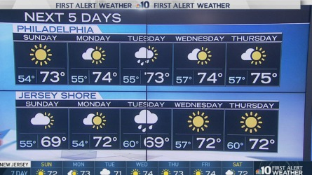 The cool down across the region continues as we transition from summer temperatures to fall temperatures. NBC10 First Alert Weather meteorologist Karen Thomas has the forecast.