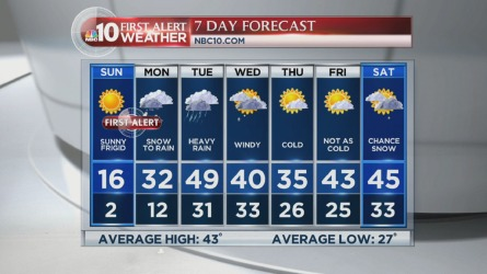 We're in the midst of dangerously cold temperatures in our region. After the cold, we're in for more snow. NBC10 First Alert Weather meteorologist Violeta Yas has the forecast.