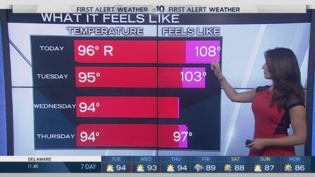 Severe storms moved out of the region but the heat will remain Tuesday. Highs will be in the 90s while the humidity will make it feel like 100 degrees or more. NBC10 First Alert Weather meteorologist Sheena Parveen has the details.