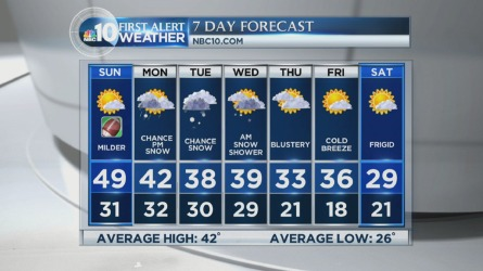 We're in for some more snow this week. NBC10 First Alert Weather meteorologist Michelle Grossman has the timing.