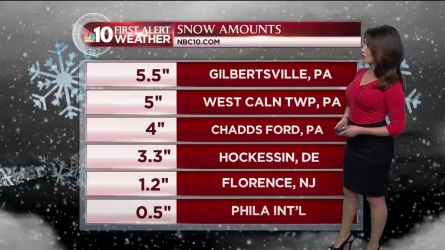 Snow is finally moving out of our area. But an arctic blast is on the way. NBC10 First Alert Weather meteorologist Sheena Parveen has the forecast.