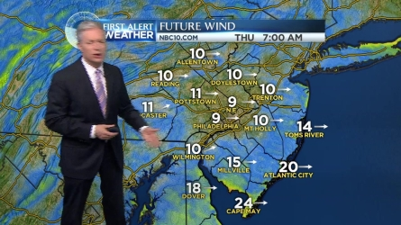 NBC10 First Alert Weather meteorologist Bill Henley says it will be a gusty and sunny Thursday with temperatures in the 20s.