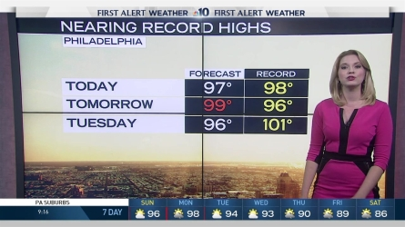 We're not yet halfway through the predicted duration of this heat wave. NBC10 First Alert Meteorologist Krystal Klei has the sweltering forecast through the week, when high temps may break records.