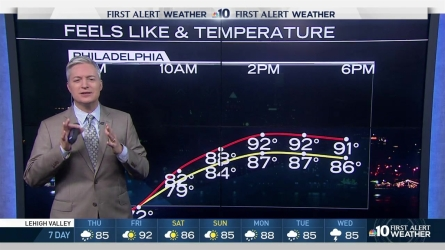 Starting out this Thursday morning you can expect some cool temperatures but it will warm up. NBC10 meteorologist Bill Henley is tracking those winds and expects temperatures to rise into the high 80s and 90s for the weekend.