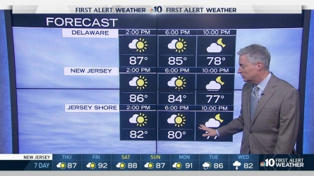 Temperatures will rise again, NBC10 meteorlogist Bill Henley is tracking the winds and humidity levels. Thursday afternoon will be pretty steamy but heading into Friday temperatures could feel in the 100s.