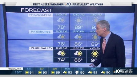 Temperatures will feel like they are in the 100s Friday as high humidity returns. NBC10 meteorologist Bill Henley is tracking some possible showers for the suburbs.