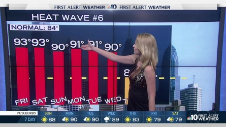 As temperatures reach into the 90s Sunday and look to hold steady there for a few days, we're in our sixth heat wave of the summer, NBC10 First Alert Meteorologist Krystal Klei says. When will the heat let up? All the details are here in her 10-day outlook.