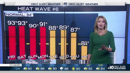 NBC10 meteorologist Krystal Klei predicts more high temperatures to end the month.