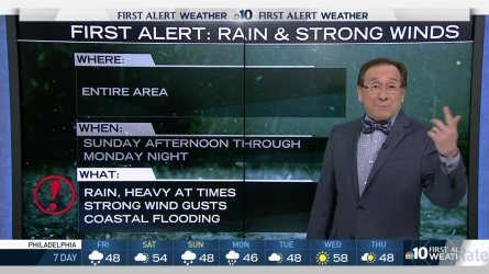 It will be rainy Friday for Inauguration day before a slight break on Saturday before a rainy nor'easter moves in Sunday and Monday. NBC10's first alert chief meteorologst Glenn 'Hurricane' Schwartz breaks down the first alert storm.