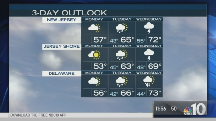 <p>Although it is cold to start Monday, NBC10&rsquo;s First Alert meteorologist Krystal Klei expects another drastic warm up this week.</p>