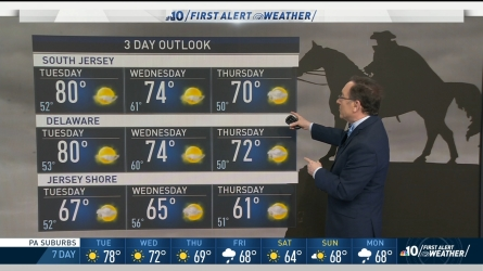 <p>After a breezy holiday weekend, our area started the work week with cooler temperatures and light showers throughout the afternoon. Throughout the rest of the week the forecast gets up to the 80's and back down into the 60's for the weekend. NBC10 First Alert Weather meterologist Glenn Schwartz has the forecast. </p>