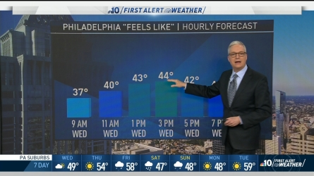 <p>Keep your jacket in hand, a high around 50 degrees is expected Wednesday, but gusty winds will make temperatures feel like we are in the 40s.</p>