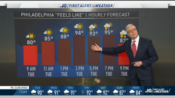 First Alert Weather: Rising Humidity and Temps