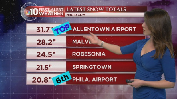 [PHI] NBC10 First Alert Weather: Snowstorm Moves Out of Region