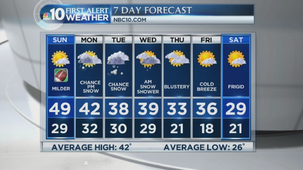 [PHI] NBC10 First Alert Weather: Snow Moving In This Week