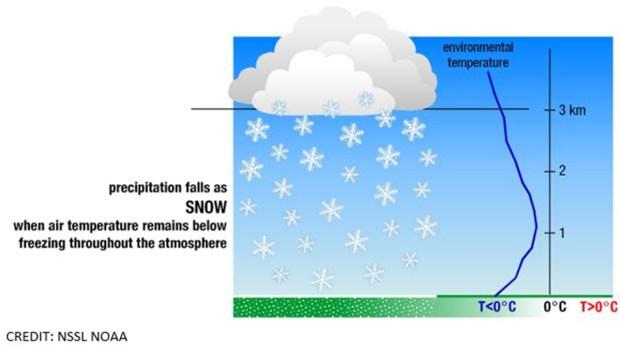 Rain, Freezing Rain, Sleet and Snow: Your Guide to Winter ...