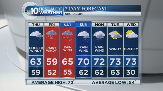 NBC10 First Alert Weather: Heavy Rain as Joaquin Looms
