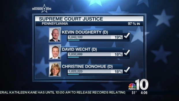 [PHI] Democrats Sweep Pennsylvania Supreme Court Election