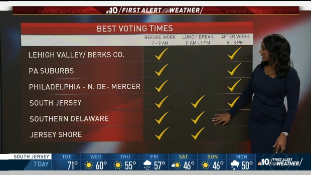NBC10 First Alert Weather: Avoiding Storms on Election Day