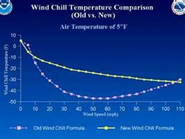 [PHI] New Way to Measure Wind Chill