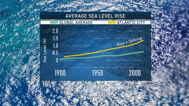 Why Are Sea Levels Rising in Our Area?