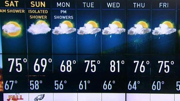 First Alert Weather: Last Day of Summer