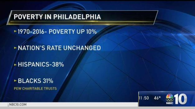 Poverty in Philadelphia On the Rise