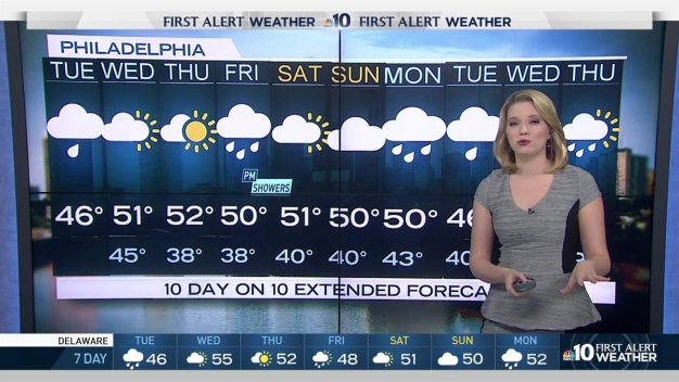 NBC10 First Alert Weather: Showers, Clouds and Some Sun Ahead of Inauguration Day