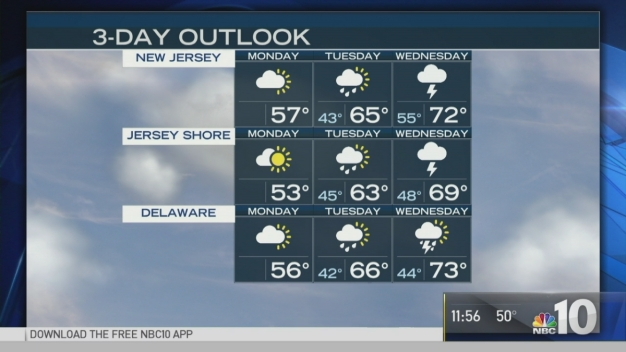 NBC10 First Alert Weather: Springlike Warm-Up to Come